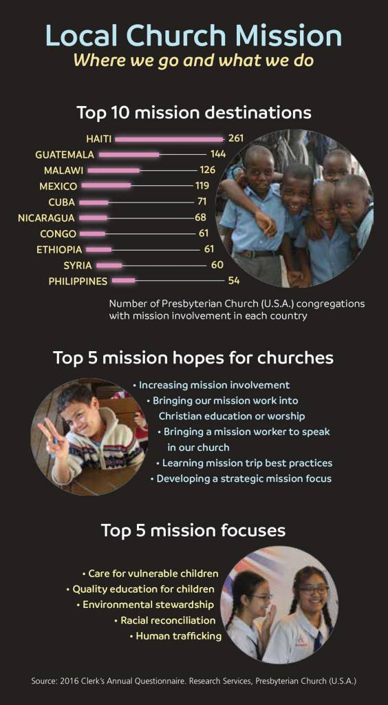 Local church mission infographic