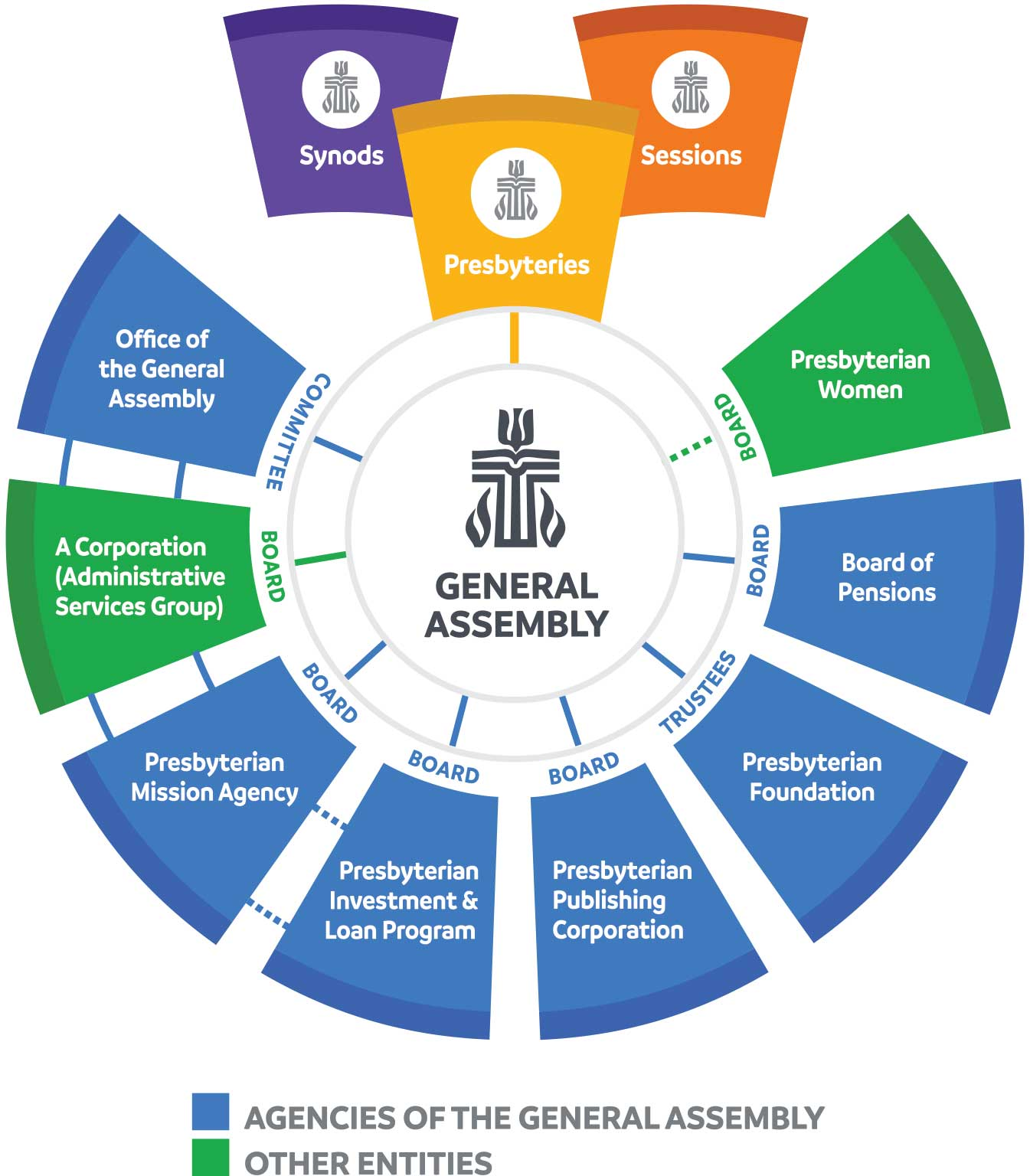 Organizational chart 2020