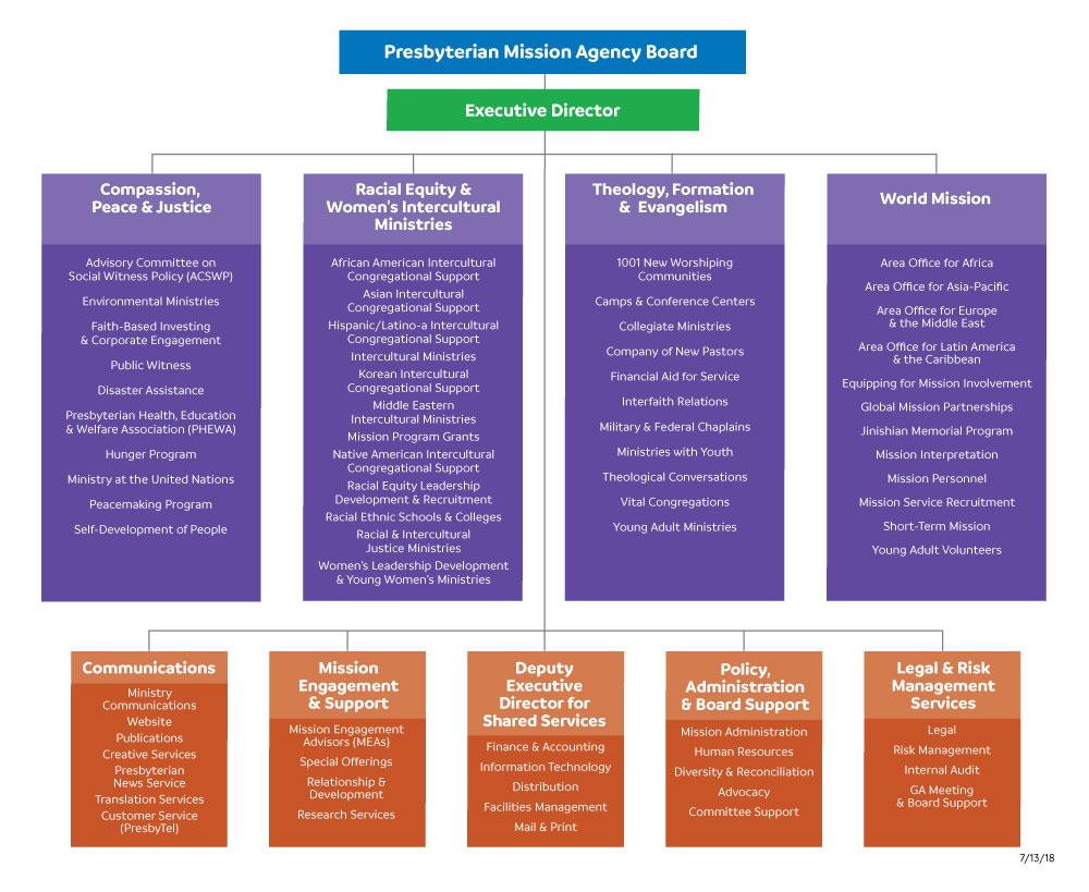 PMA organizational chart