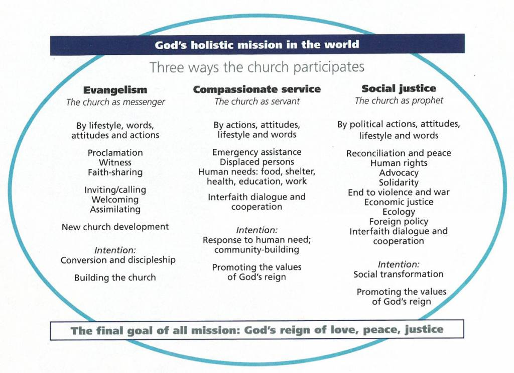God's holistic mission in the world