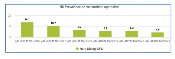 Screening results in Nord Ubangi province from 2015 – 2021.