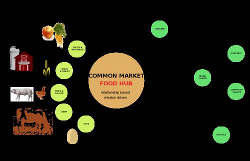 food hub diagram