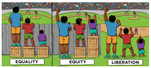 from equality to equity to liberation