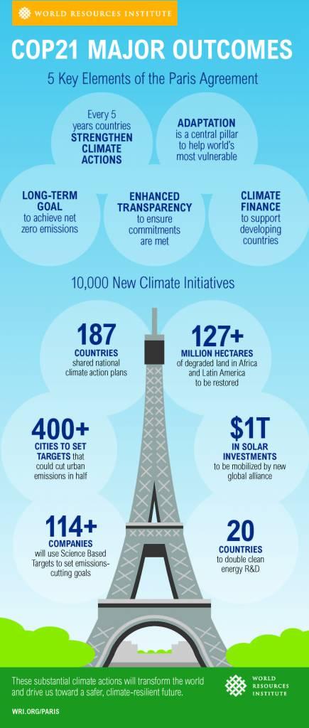 Infographic explaining COP21 Paris Agreement