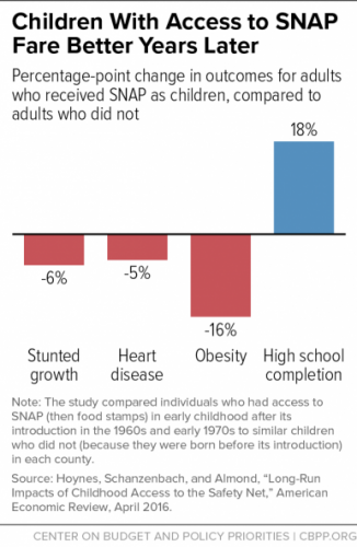graph of how children benefit after receiving SNAP